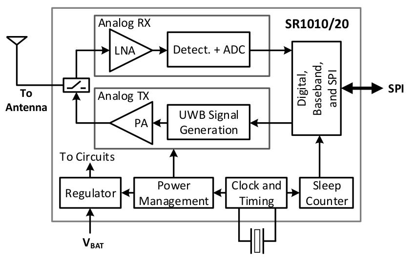 SR1000 block diagram