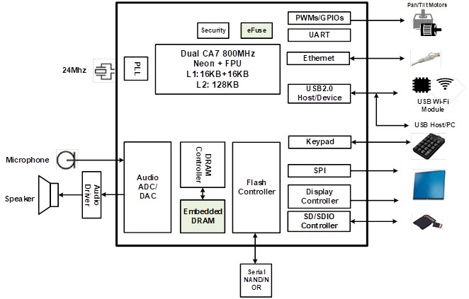 SSD210 block diagram