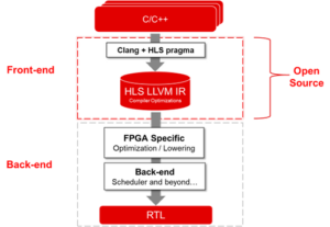 Vitis HLS software architecture