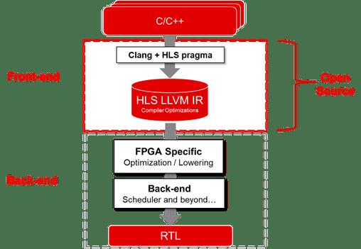 Vitis HLS software architecture