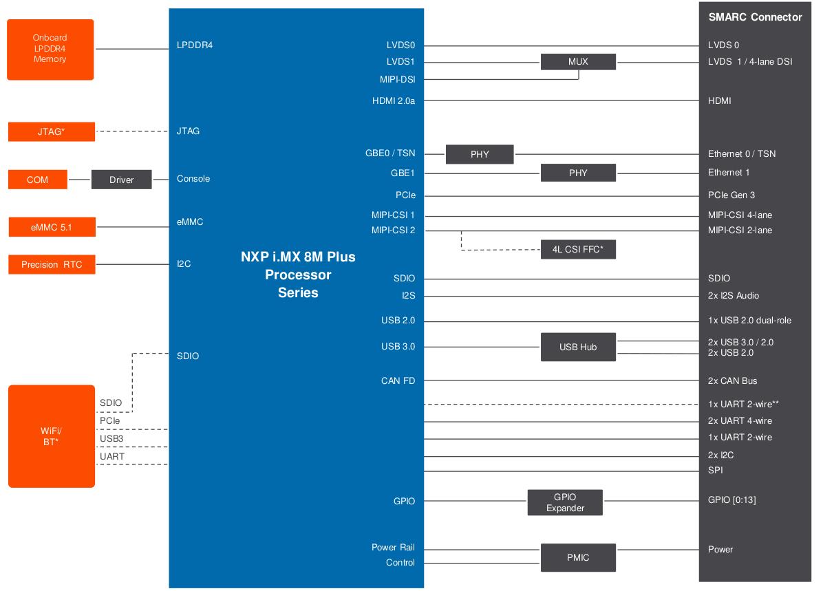conga-SMX8-Plus block diagram