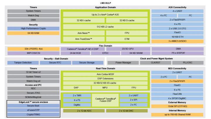 NXP i.mx 8ulp