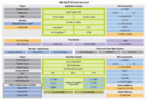NXP i.MX 8ULP-CS (cloud secured)