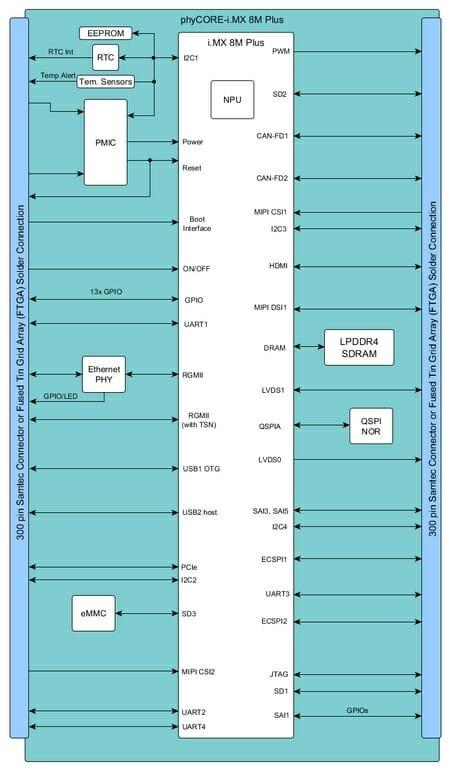 phyCORE-i.MX 8M Plus block diagram