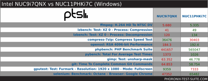windows pts overview