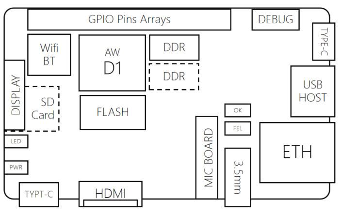 Allwinner D1 development board block diagram