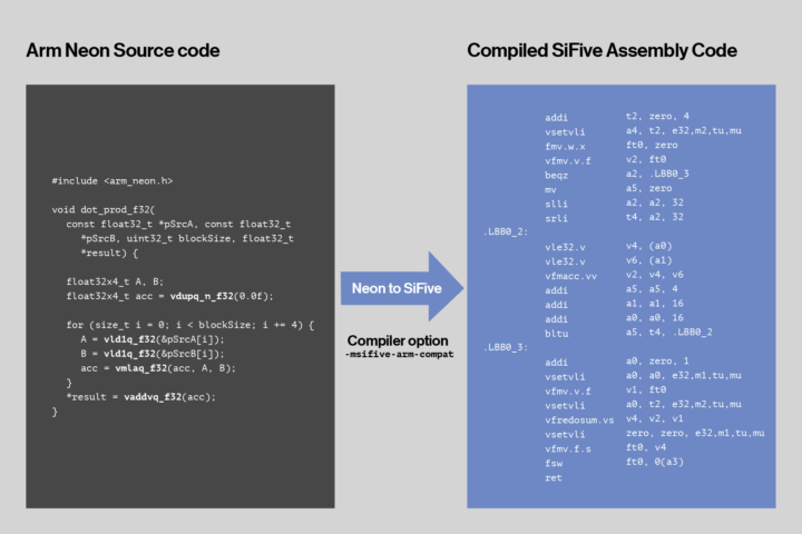 NEON to Sifive AI Extensions conversion