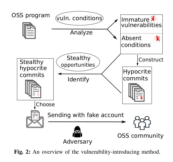 Open source project vulnerabilities