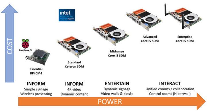 Raspberry Pi CM4 Intel SDM