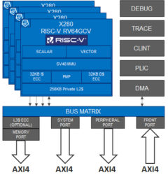 Sifive intelligence X280