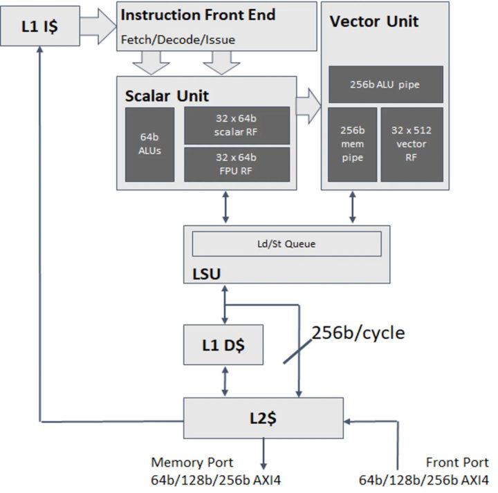 X280 scaler & vector units