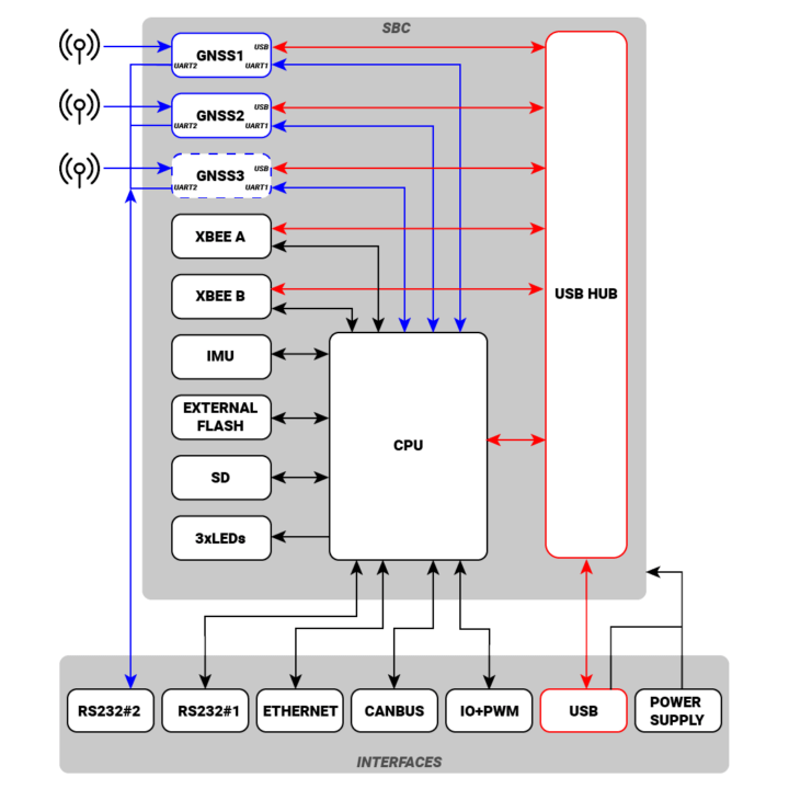 simpleRTK2B-SBC block diagram
