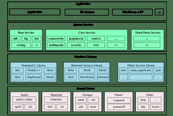 Allwinner Tina SDK block diagram