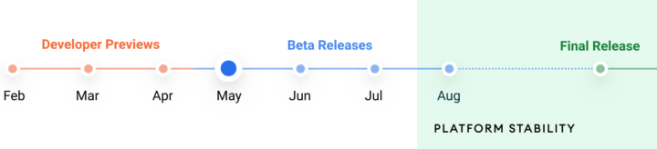 Android 12 Beta Schedule