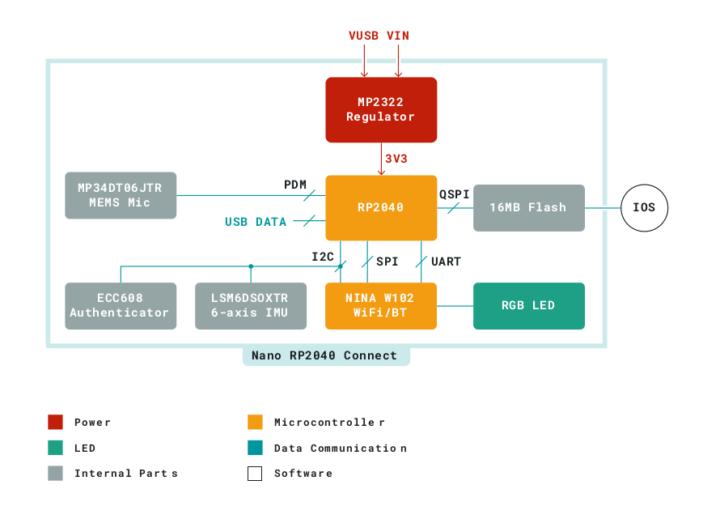 Arduino Nano RP2040 Connect Block Diagram