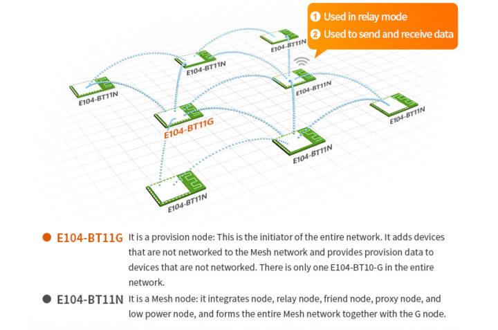 Bluetooth Mesh Network Topology Ebyte modules