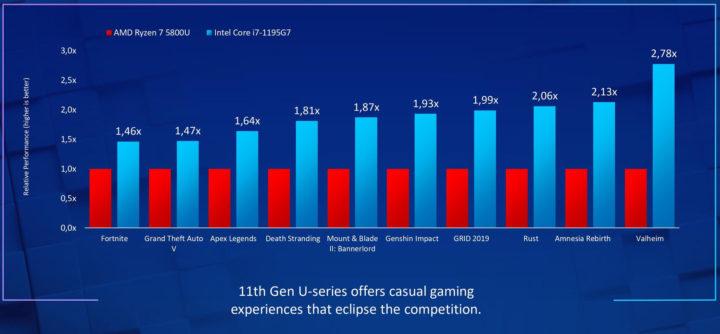 Core i7-1195G7 vs AMD Ryzen 7 5800U Gaming