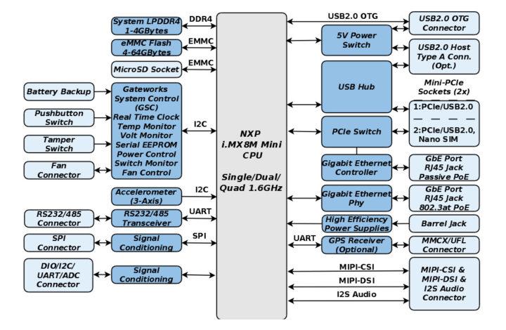 Gateworks GW7200 block diagram