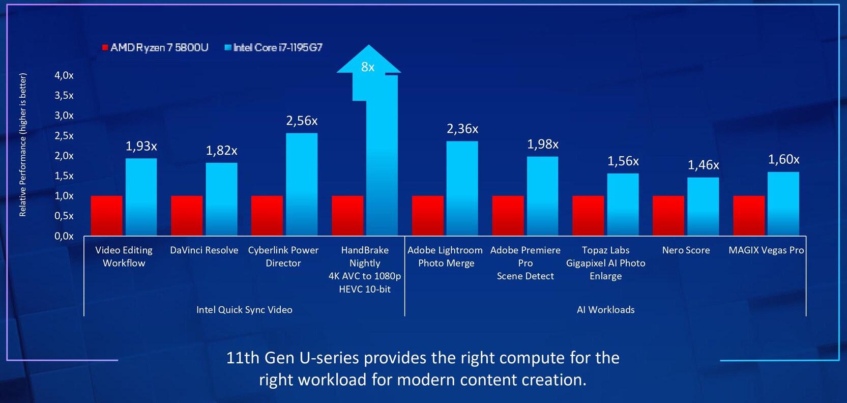 Intel QuickSync & Intel Gaussian-and Neural Accelerator 2.0