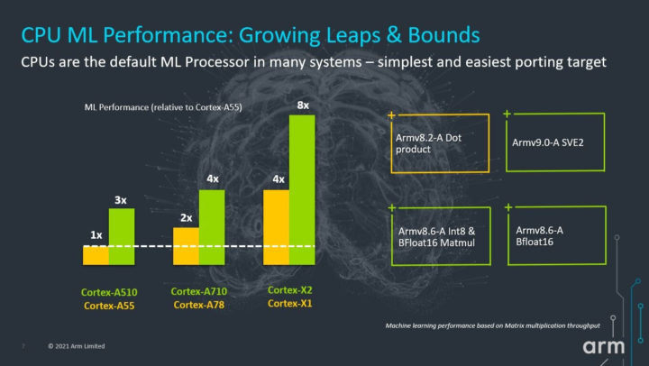 Machine Learning performance Cortex-A510-Cortex-A710 vs Cortex-X2