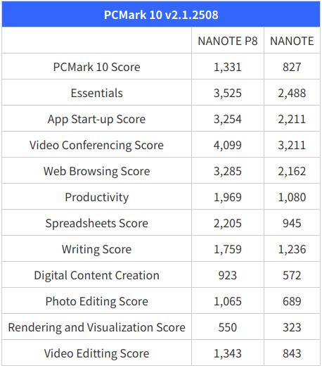 NANOTE P8 vs NANOTE PCMark 10 benchmarks