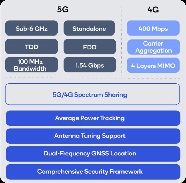 Qualcomm 315 5G IoT modem