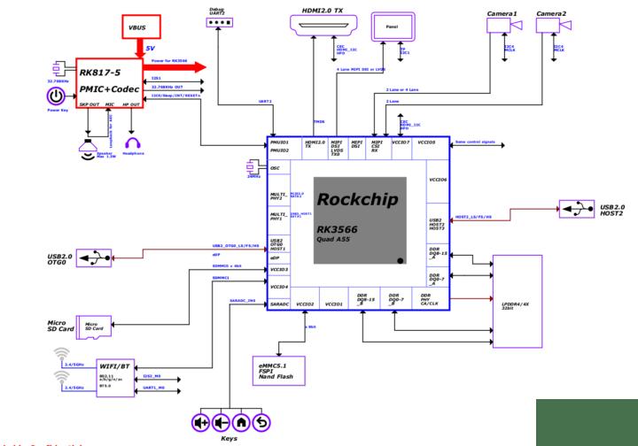 ROC-RK3566-PC Block Diagram