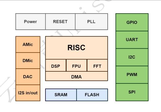 US516P6 block diagram