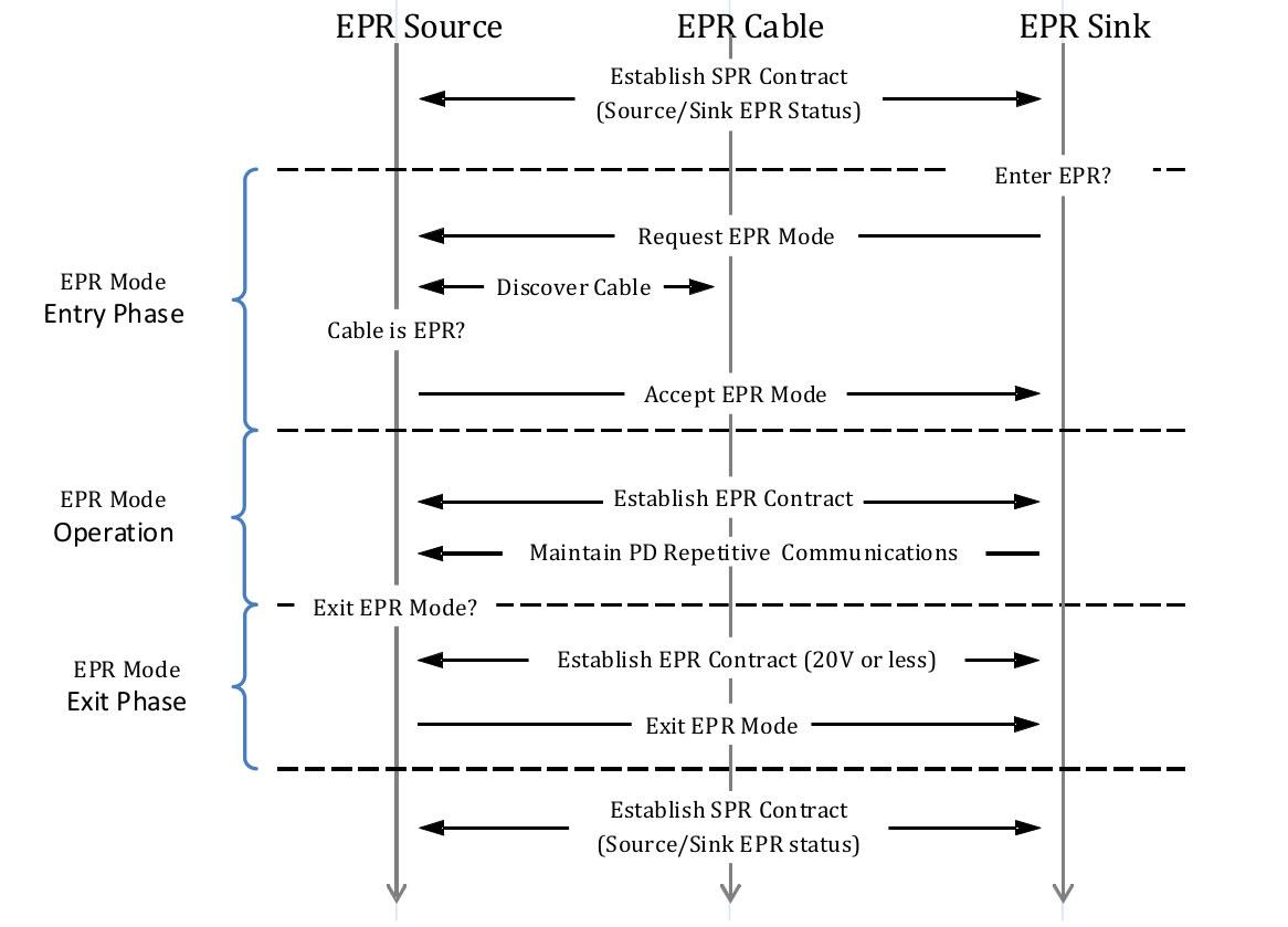 USB PD EPR Flow 240W