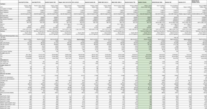 linux benchmark mini pc comparison