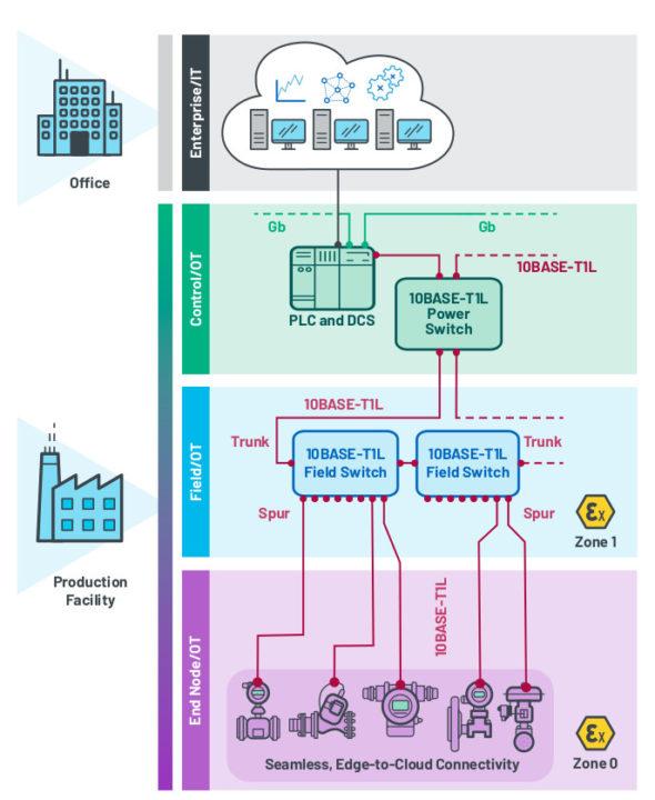 10BASE-T1L network topology