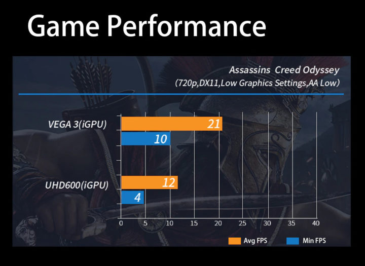 AMD Ryzen Mini PC game performance