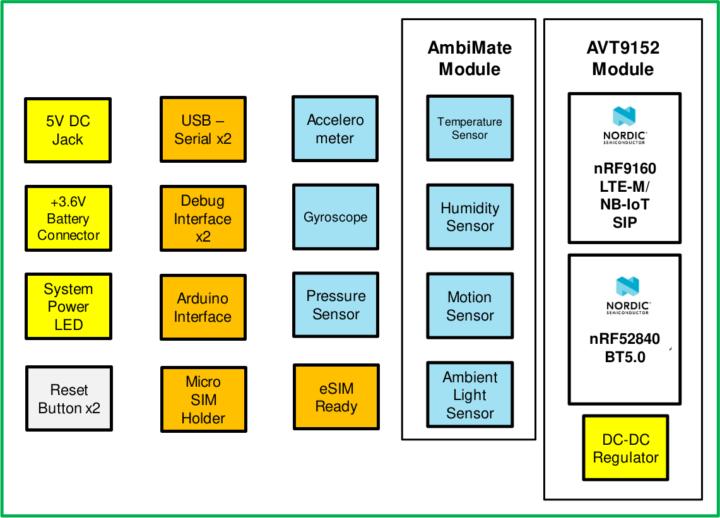AVT9152 development kit block diagram