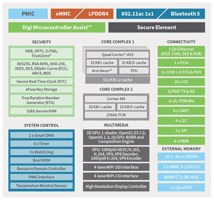 Block Diagram of Digi ConnectCore 8M mini