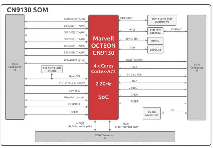 CN9130 SOM Block Diagram