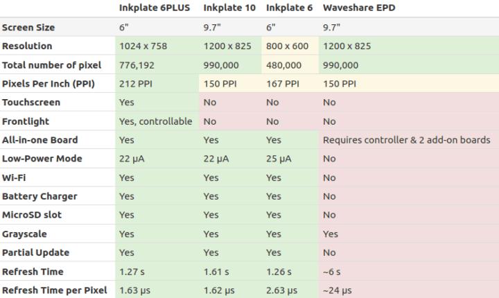 Inkplate 6PLUS vs Waveshare EPD