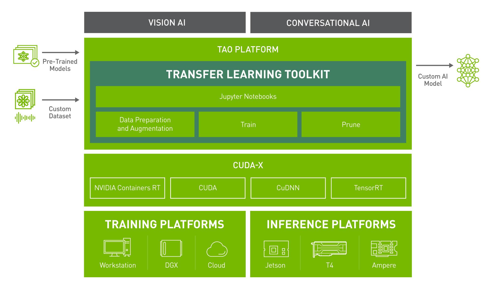 NVIDIA TAO Transfer Learning Toolkit