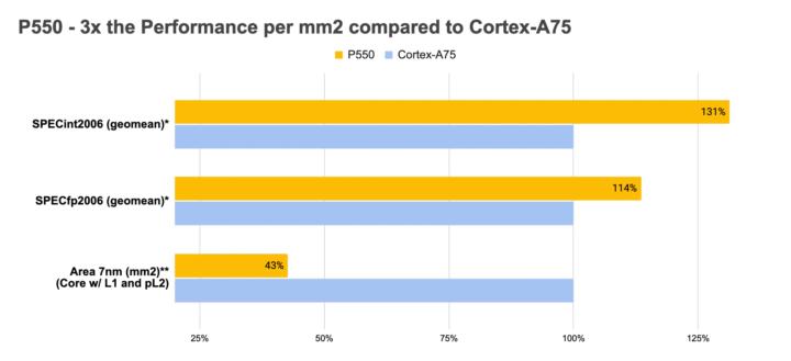 Performance P550 vs Cortex-A75