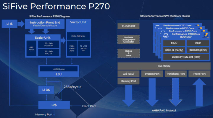 SiFive Performance P270