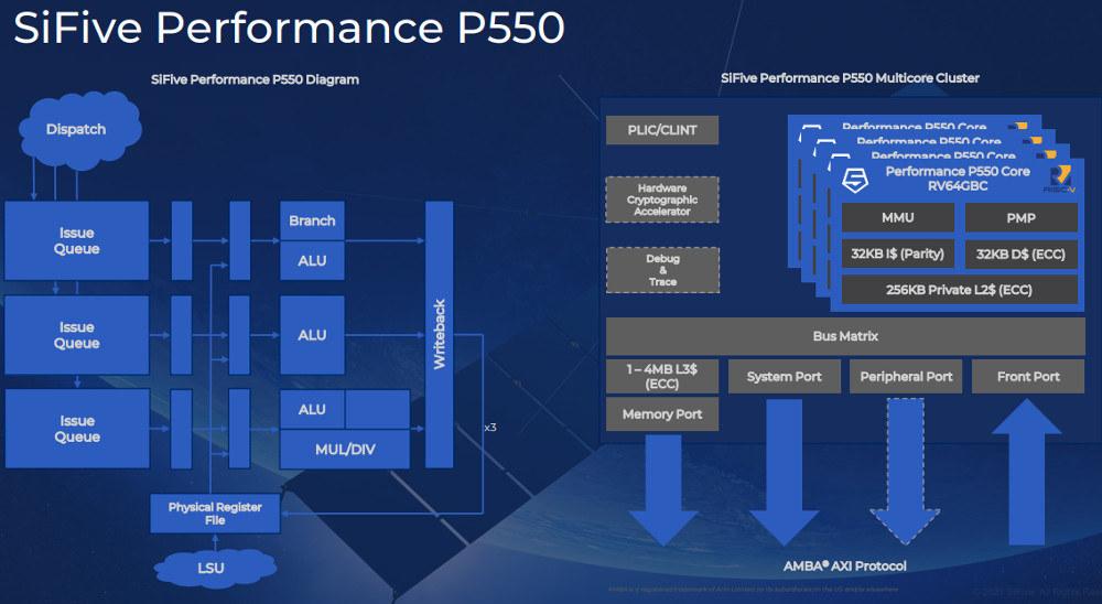 SiFive Performance P550 fastest RISC-V processor
