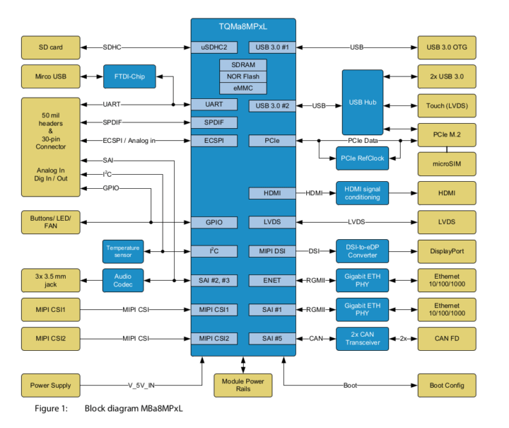 i.MX 8m plus SBC block diagram