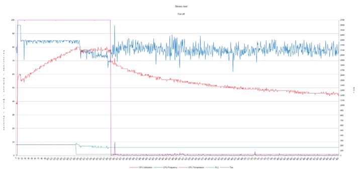 Power limit fan off CPU throttling