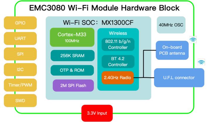 EMC3080 block diagram