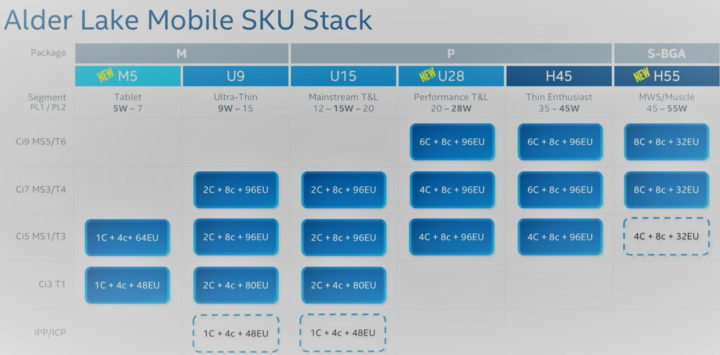Intel Alder Lake Mobile Hybrid Processors