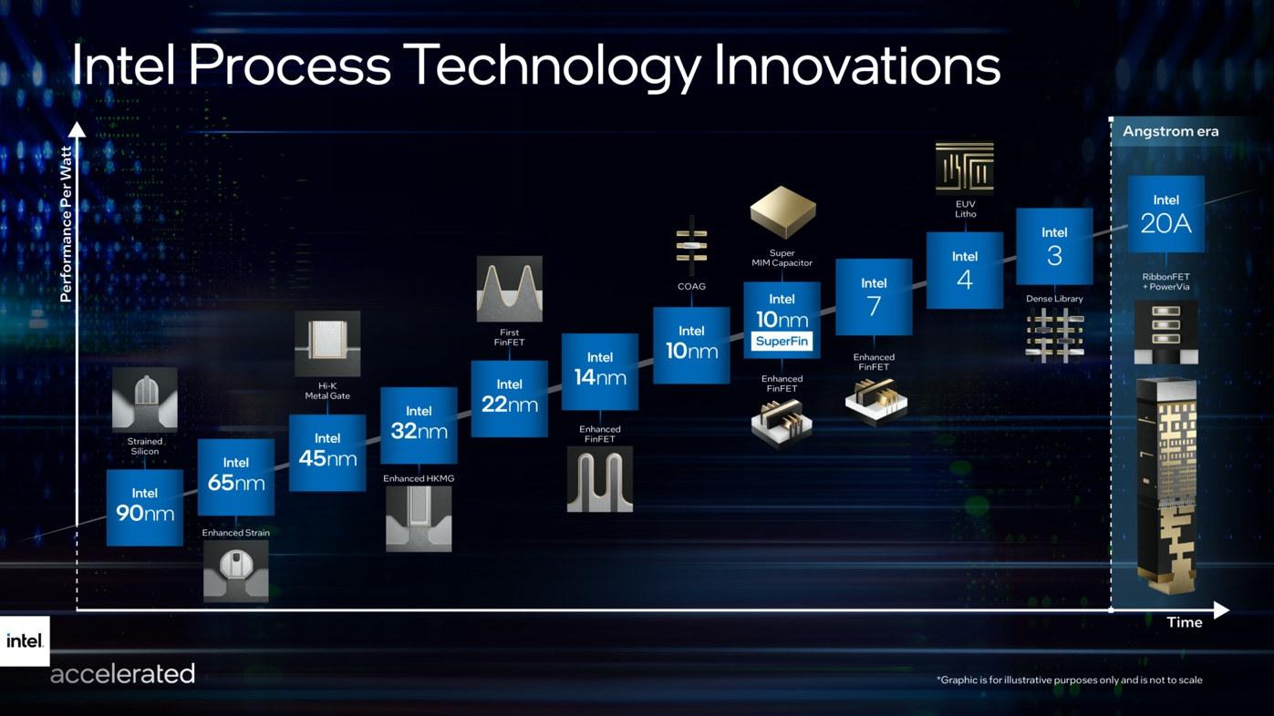 Intel Process Technology History