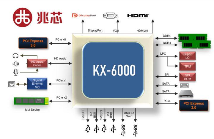 KX-6000 processor