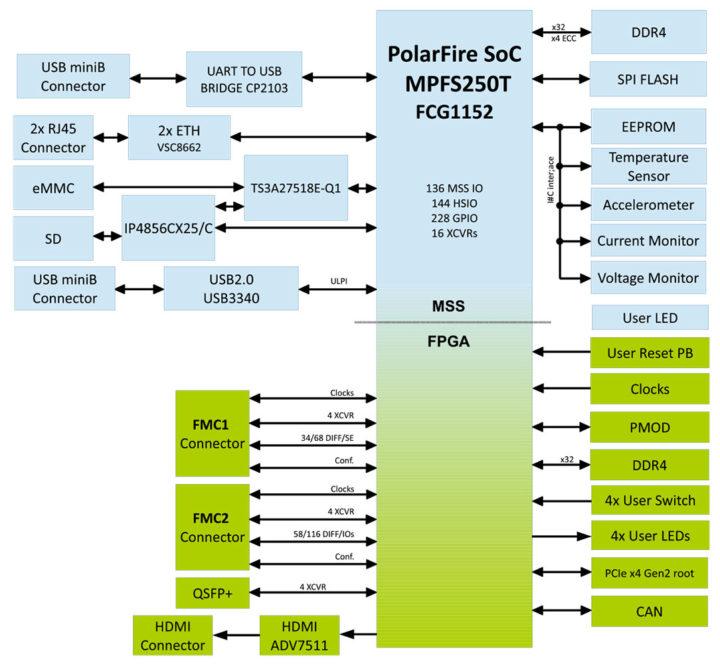 PolarFire Embedded-Development board block diagram