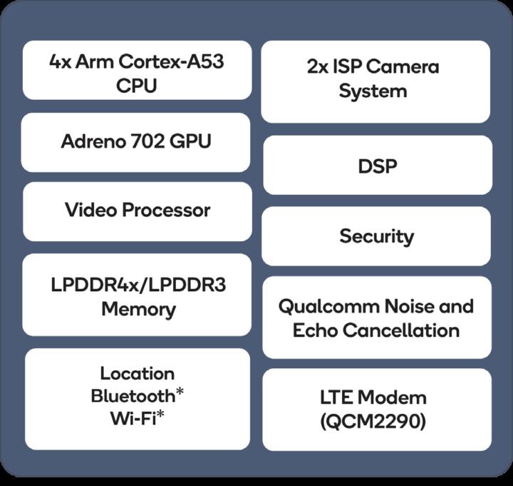 QCM2290/QCS2290 Block Diagram