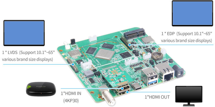 RK3399 SBC with LVDS, eDP, HDMI