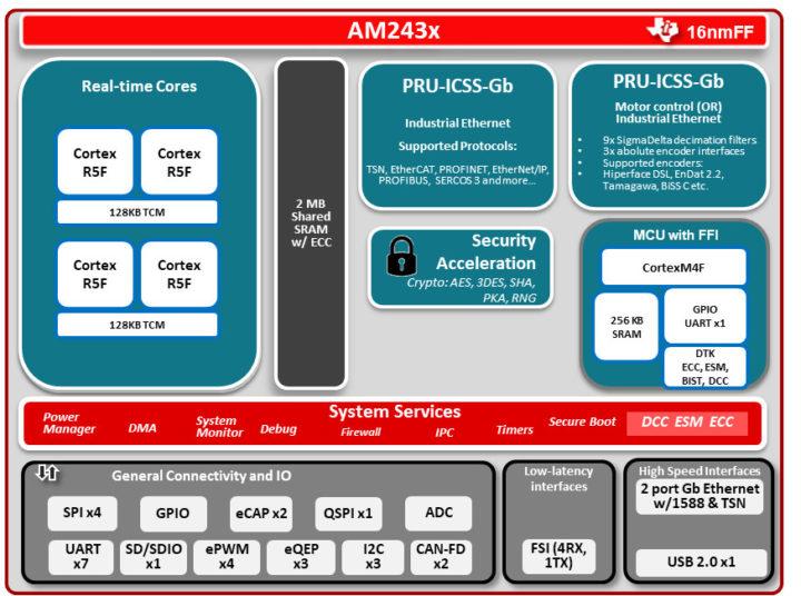 Sitara AM243x microcontroller with dual Gigabit Ethernet